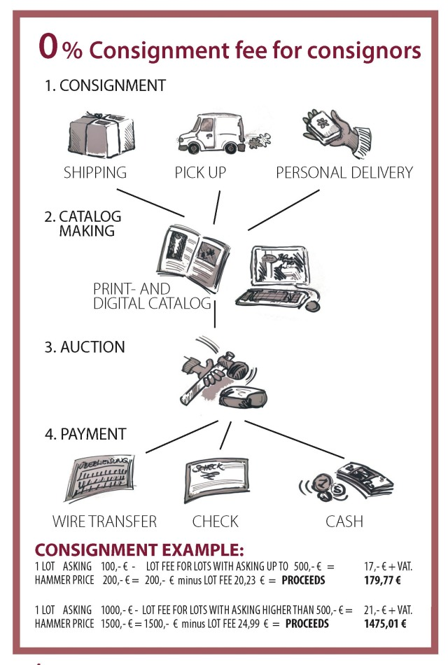 Consignment guideline